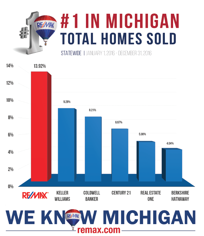 Greater Lansing Facts. Total Homes Sold in Michigan based on Real Estate Agencies in the area