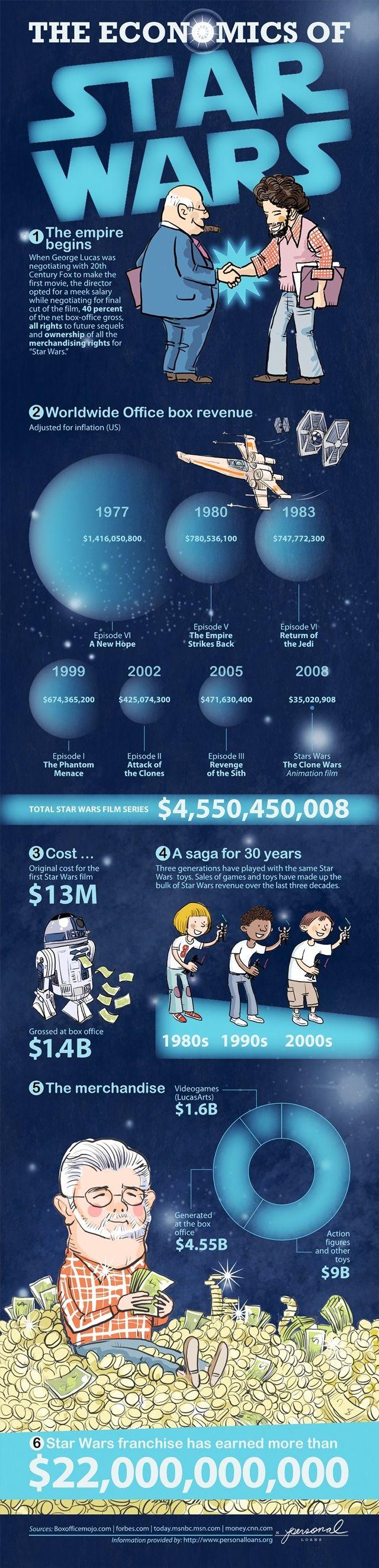 The economics of Star Wars.