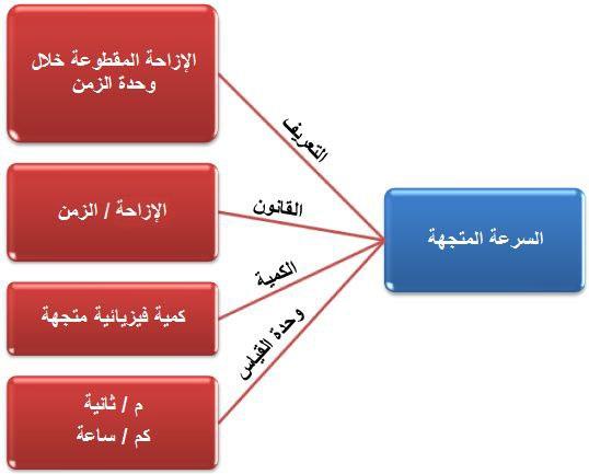 الدرس الثالث الكميات الفيزيائية والقياسية والمتجمهة القوة والحركة Science Pie Chart Chart