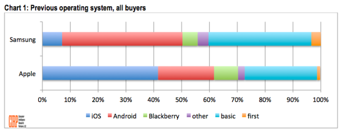 Apple a atras de 3 ori mai multi clienti de la Samsung decat viceversa
