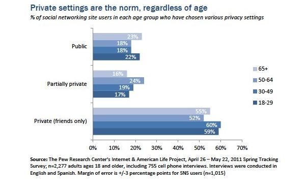 Sin importar el rango de edad, la mayor parte de los usuarios de redes sociales tienen su perfil privado. Vía Pewinternet