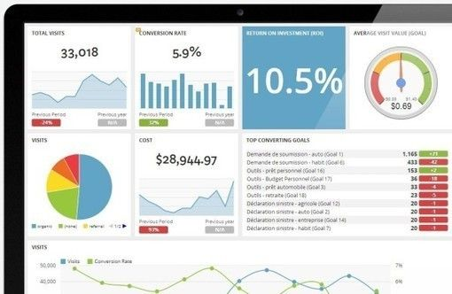 8 Business Intelligence Tools For Content Marketers With
