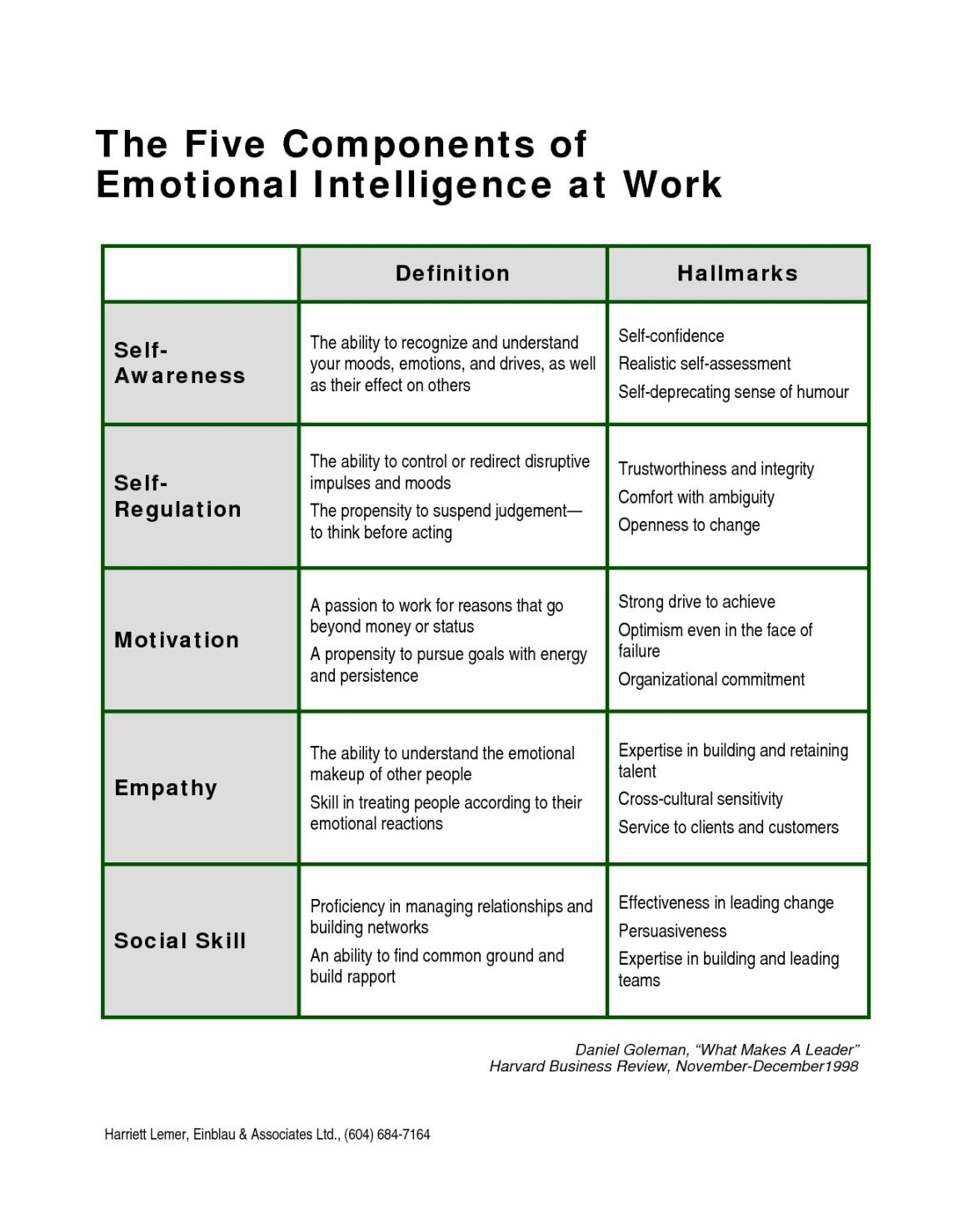 Emotional Intelligence: Components and Emotional Competence Frameworks (Part-2)