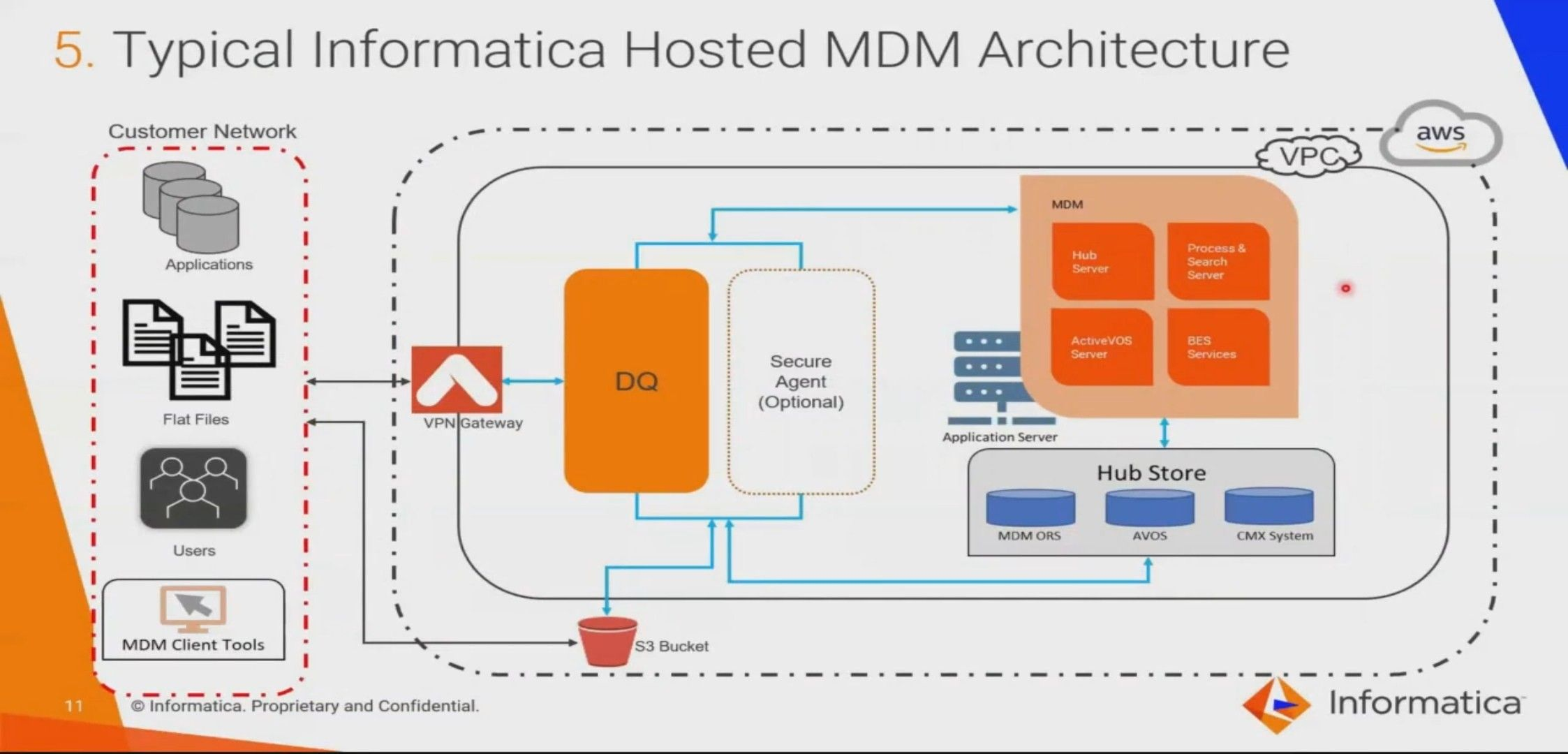 Pin By Sankar Sampath On Informatica Mdm In 2020 Vpc Gaming Products Networking