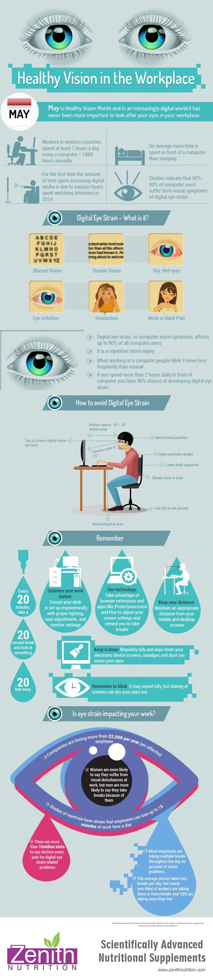 Healthy Vision In The Workplace. Digital Eye Strain What