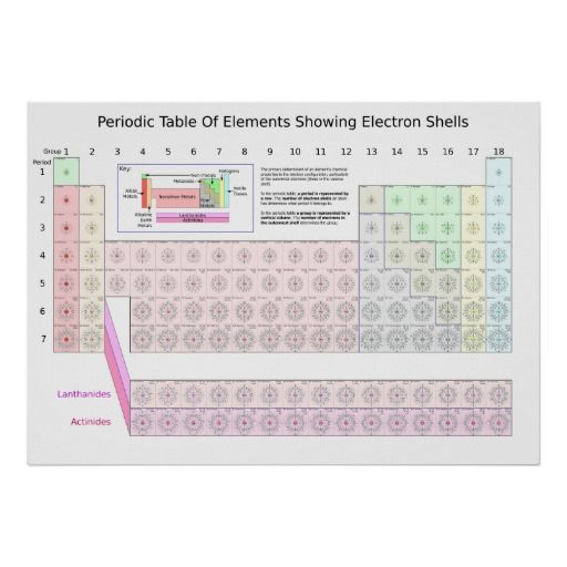 the best place periodic table of elements showing electron shells poster periodic table - Periodic Table Of Elements Showing Electron Shells
