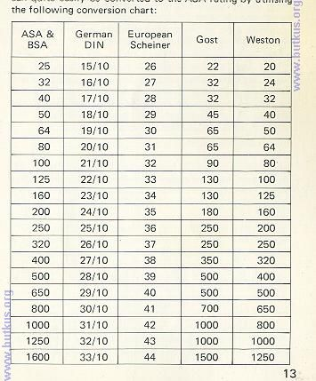 Printable Percentage Conversion Charts Home Metric System Table Of