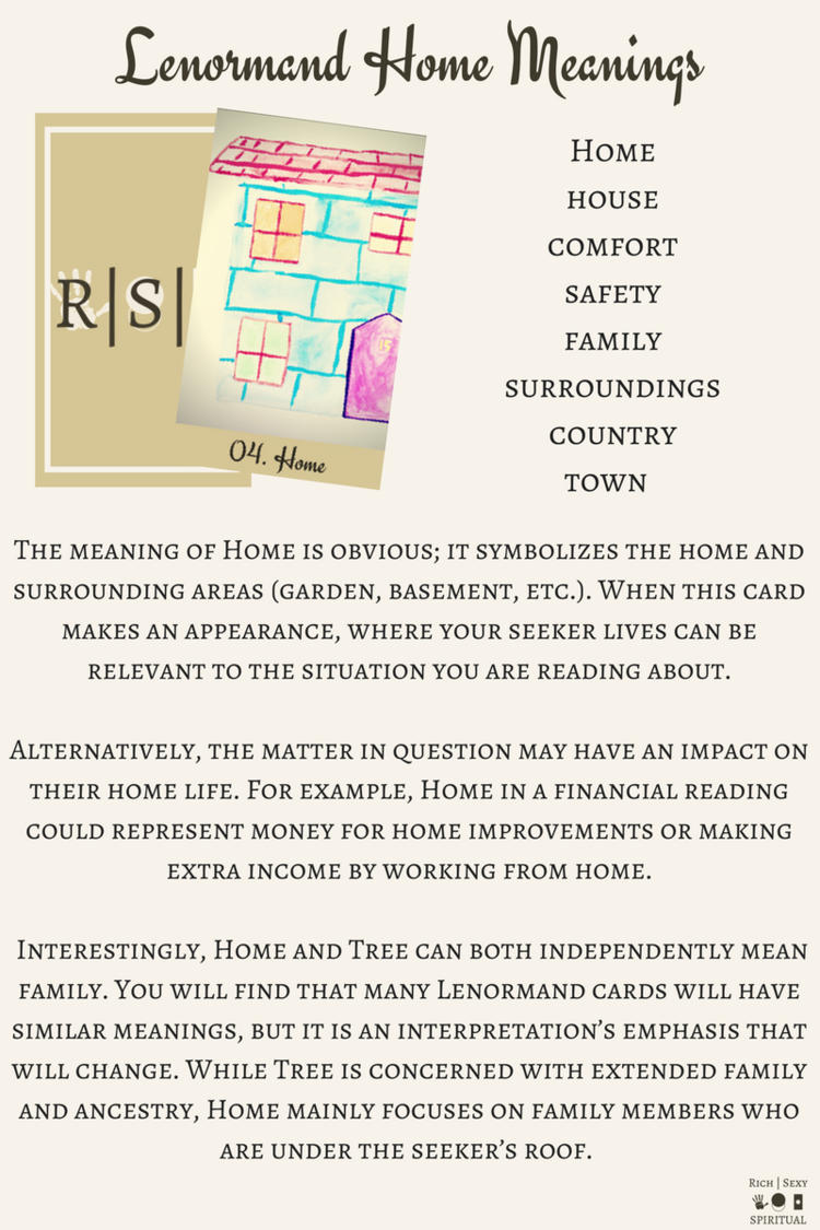 Lenormand Home aka House Keywords and card meanings which