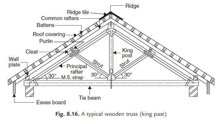 Trussed Roof Definition There Are Many Truss Types That A Licensed Pryda Truss Manufacturer Will Use To Design T In 2020 Roof Construction Roof Covering Roof Framing