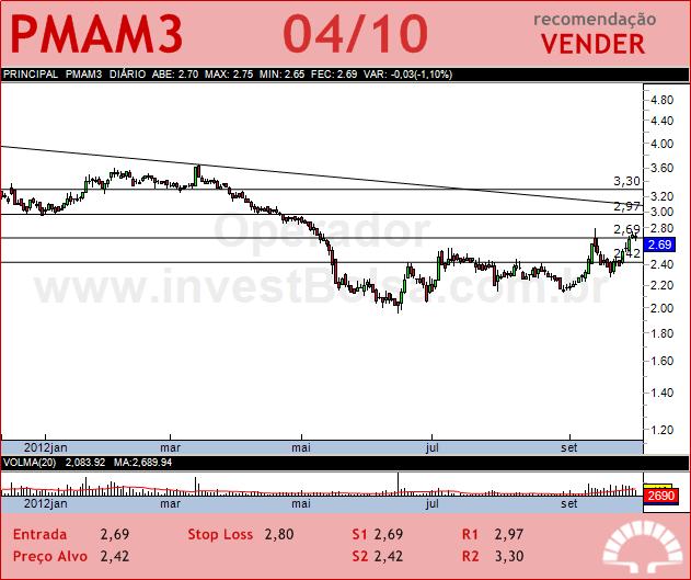 PARANAPANEMA - PMAM3 - 04/10/2012 #PMAM3 #analises #bovespa