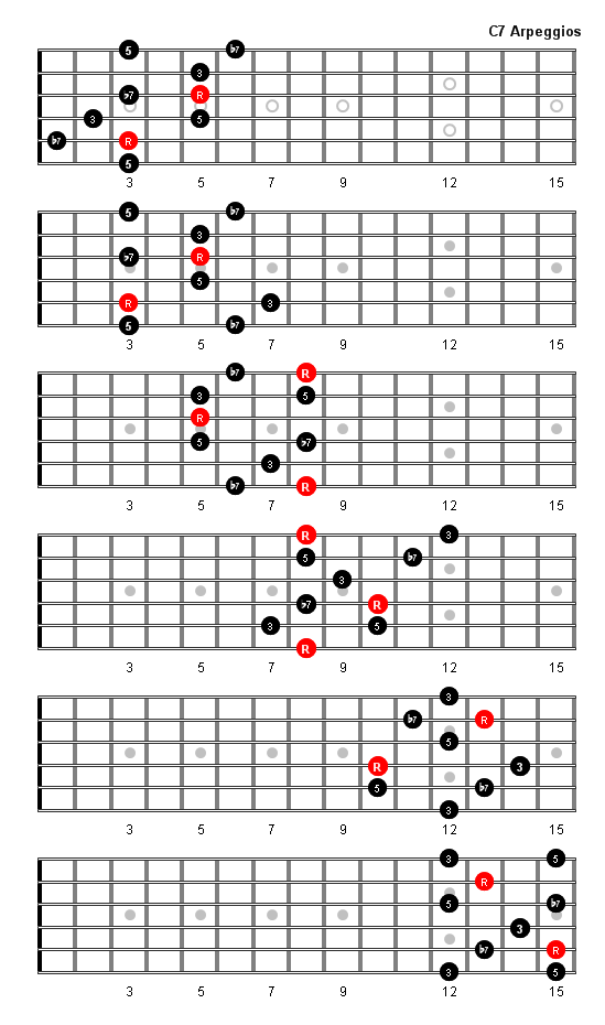 C7 Arpeggio Patterns And Fretboard Diagrams For Guitar In