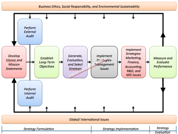 Example Of A Strategic Planning Framework  Strategic Planning
