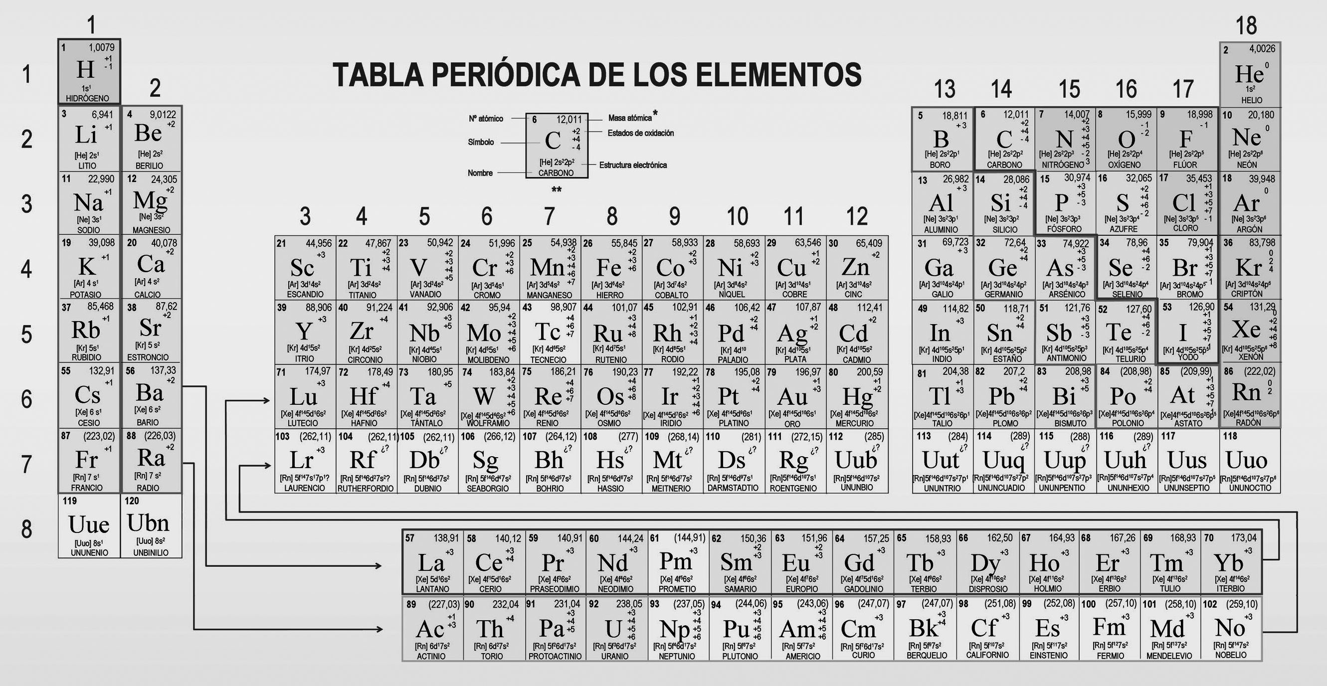 Tabla Periodica: Tabla Periódica Images Crazy Gallery