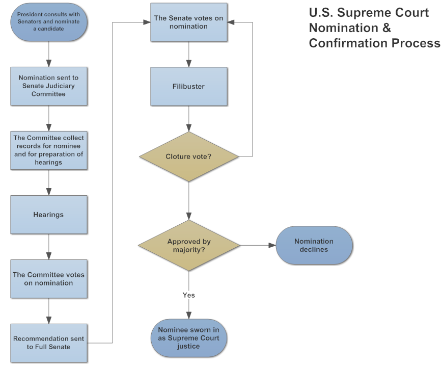 Example Image: Flowchart   Nomination U0026 Confirmation Process  Flow Chart Format