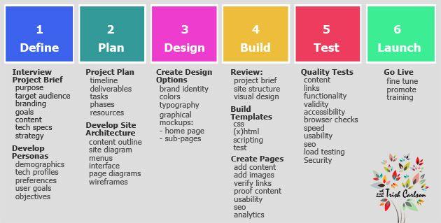 Pin On Design Branding