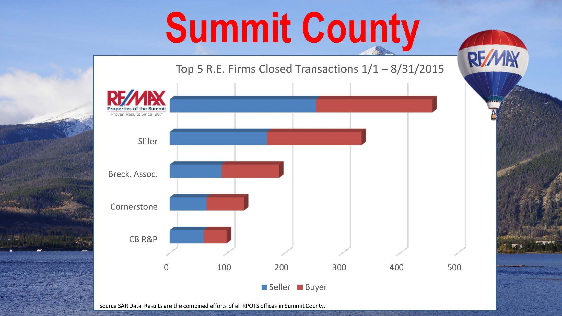 RE/MAX Properties of the Summit measures Market Penetration by the number of sellers and buyers who choose to work with our company.  The graphs below show our performance in 2015 through August 31.  Outstanding Agents, Outstanding Results!