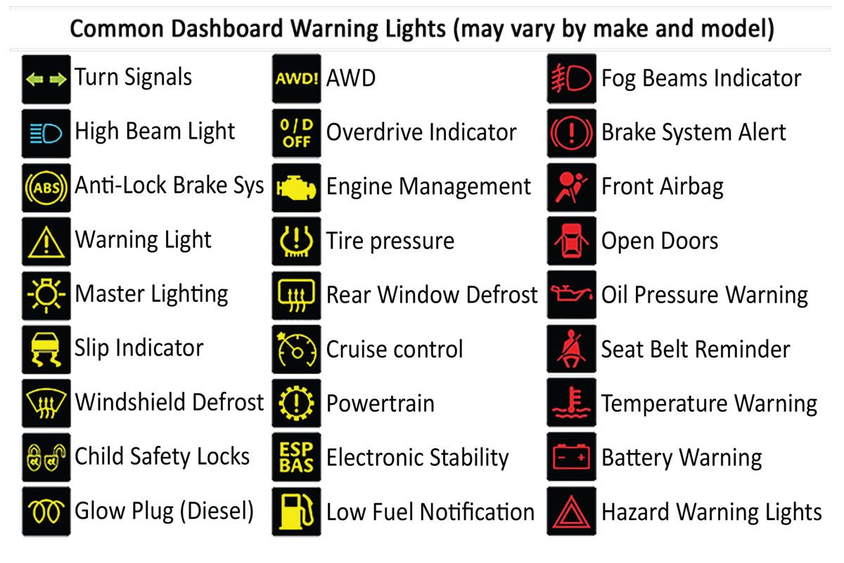 Printable Car Dashboard Diagram With Labels And Warning