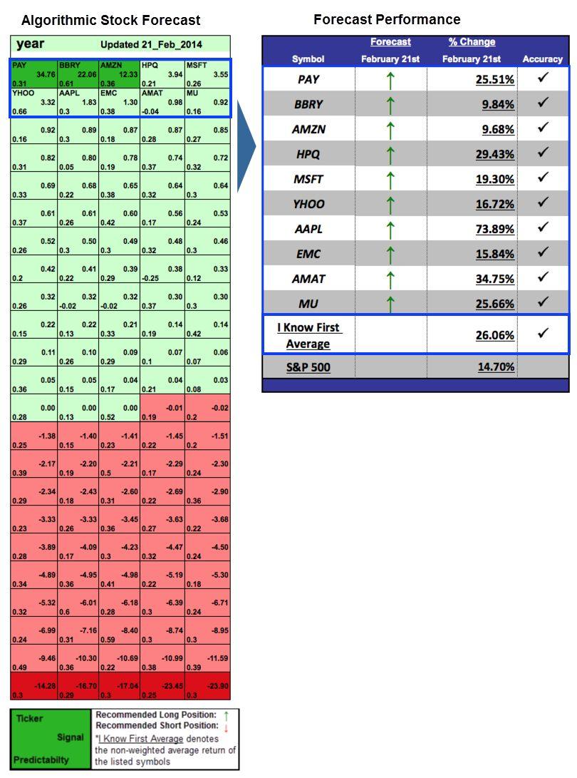 Market Dynamics Based On Predictive Algorithms Up To 73