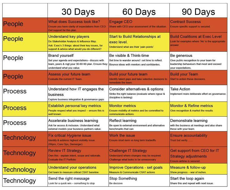 30 60 90 days plan new job marketing - Google Search | Career ...