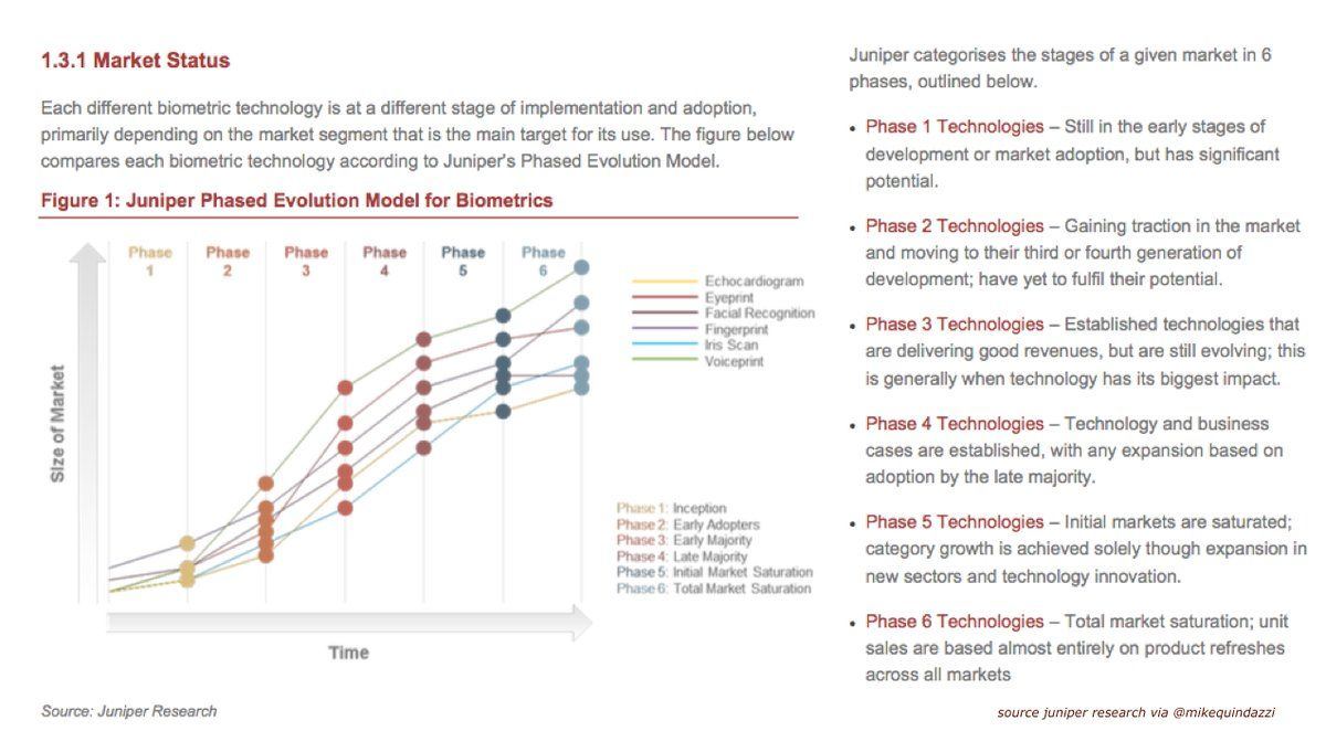 6 Types Of Biometrics Reviewed By Juniper Research