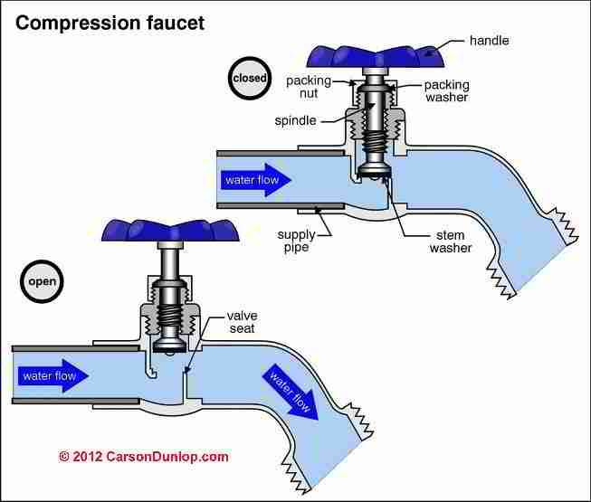 Outdoor plumbing faucet schematic c carson dunlop for How does plumbing work