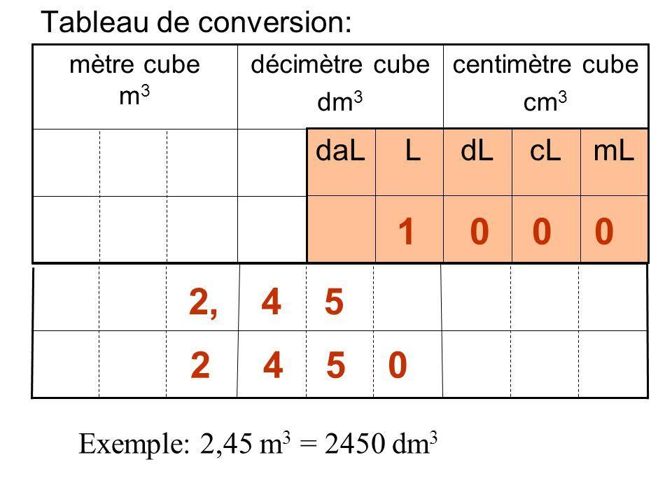 """Résultat de recherche d'images pour """"conversion volume en cm3"""""""
