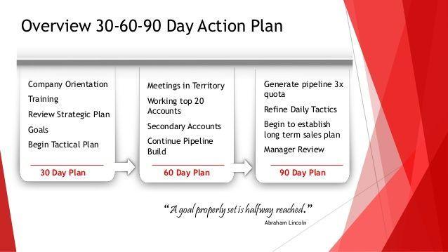 30 60 90 days plan new job marketing - Google Search: | Goals ...