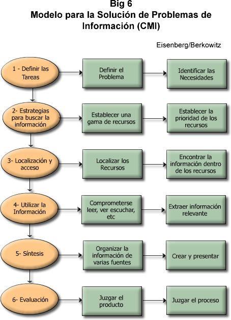 Eduteka Matriz De Valoración De Procesos De Investigación Fundamentos De Investigacion Evaluacion Investigacion