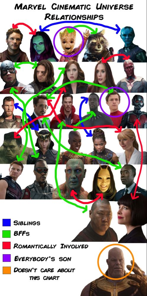 13 Charts Youll Only Get If You Love The Marvel Cinematic Universe