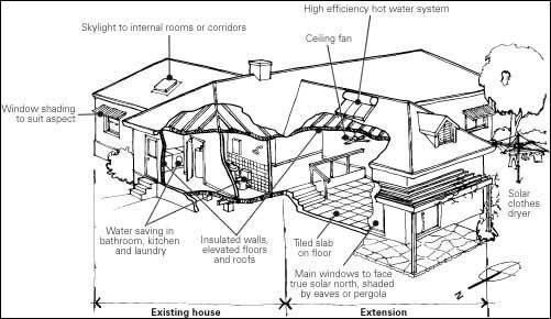 House Styles Info Passive Solar Homes Passive Solar House Plans Solar House Plans