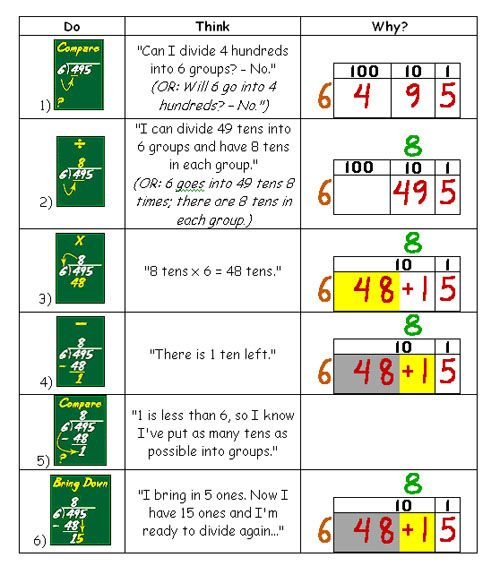 Visual instructional plan for long division for Visual work instruction template