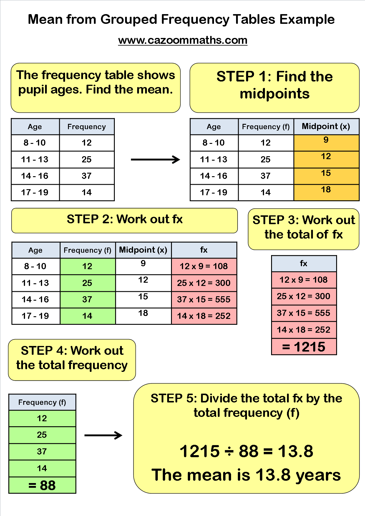 Teaching Frequency Tables