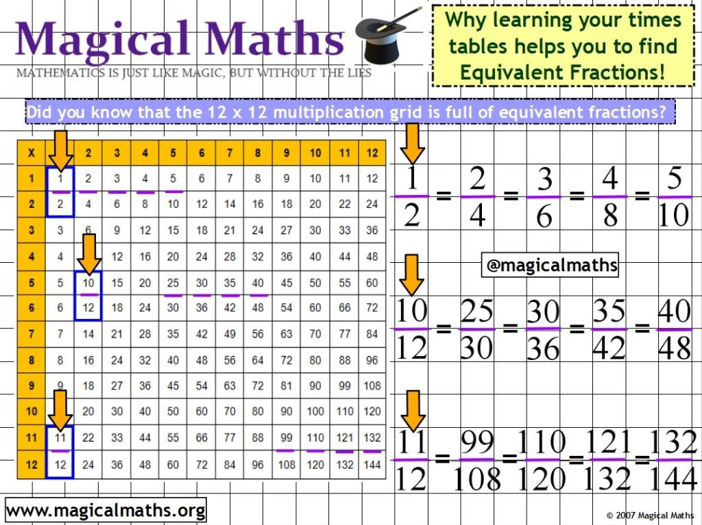 Did You Know That The 12 X 12 Multiplication Grid Can Help You To Find Equivalent Fractions Below Equivalent Fractions Finding Equivalent Fractions Fractions