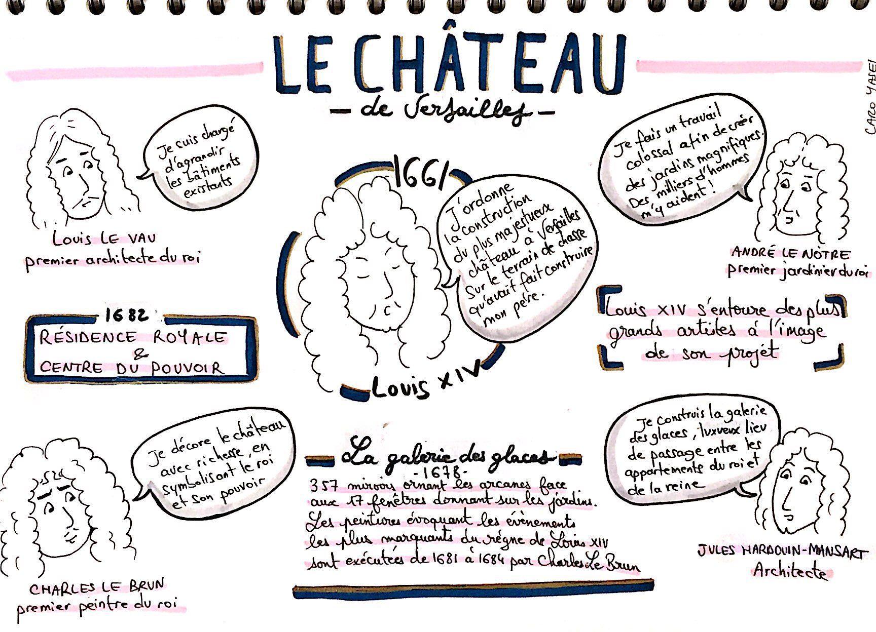 Sketchnote Cours D Histoire Cm1 Le Chateau De Versailles