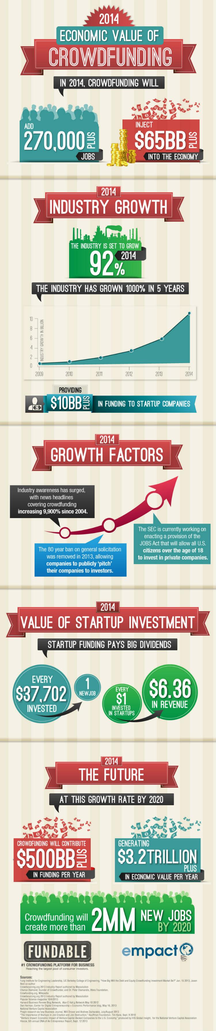 The Economic Benefits of Crowdfunding