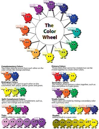 A color wheel chart for fifth and sixth graders created with - color wheel chart