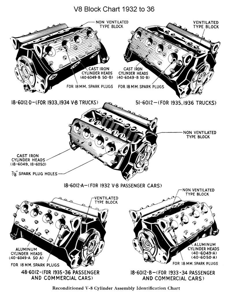 hight resolution of flathead v8 identification