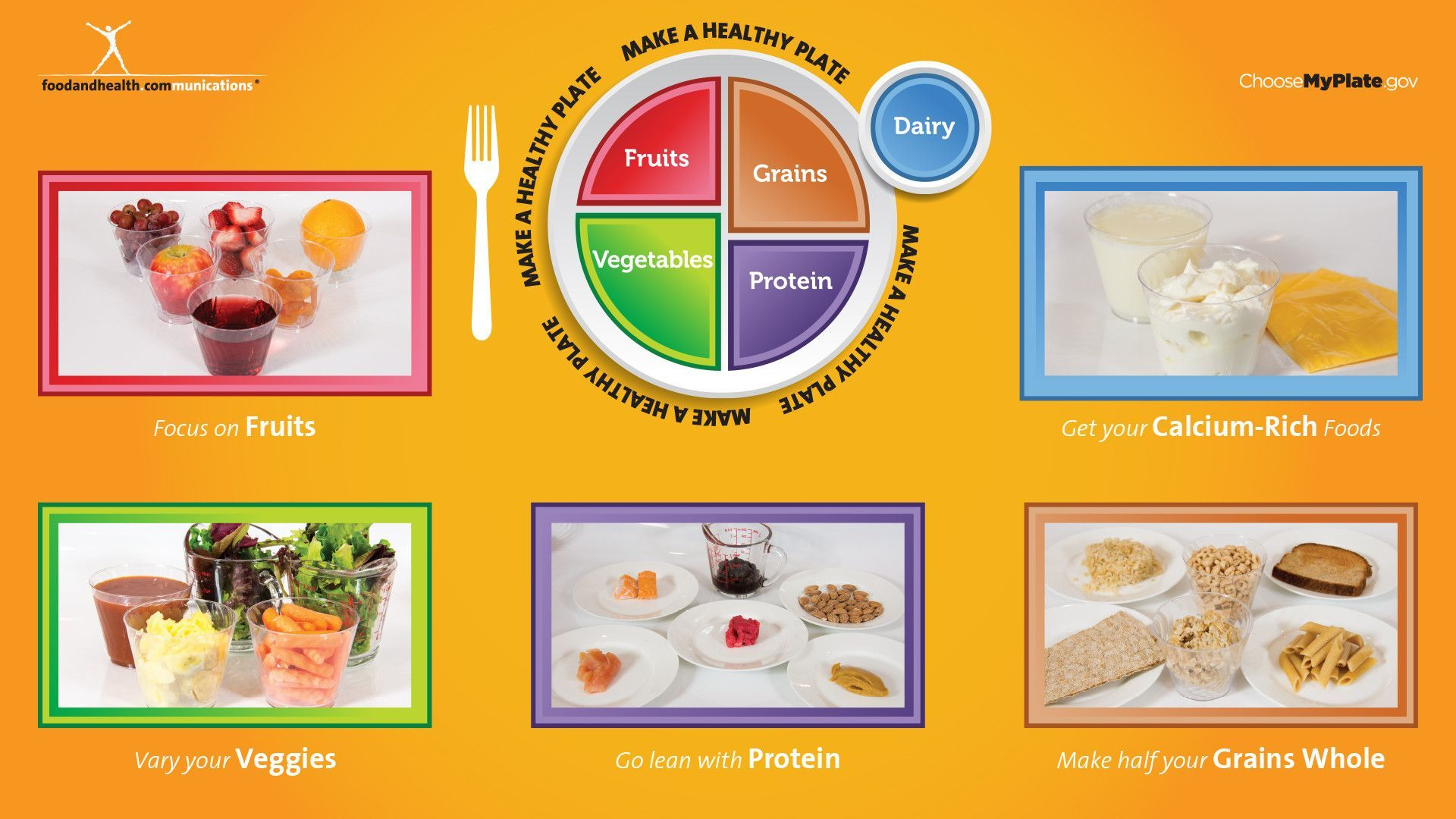 Digital My Plate Poster and MyPlate Foods Digital 110