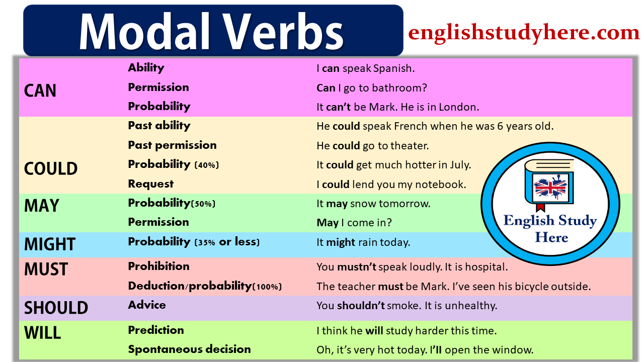 Http Englishstudyhere Com Modals Modal Verbs Verb Worksheets How To Speak French How To Speak Spanish [ 720 x 1280 Pixel ]