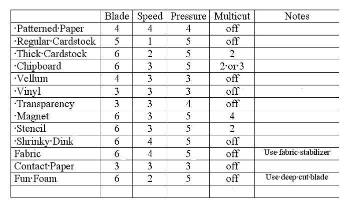 Cricut Settings Chart For Various Materials I Keep Mine Taped To My Cricut Cricut Expression Cricut Cricut Cuttlebug