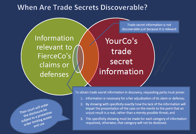 3 Steps for Obtaining Trade Secrets in Discovery