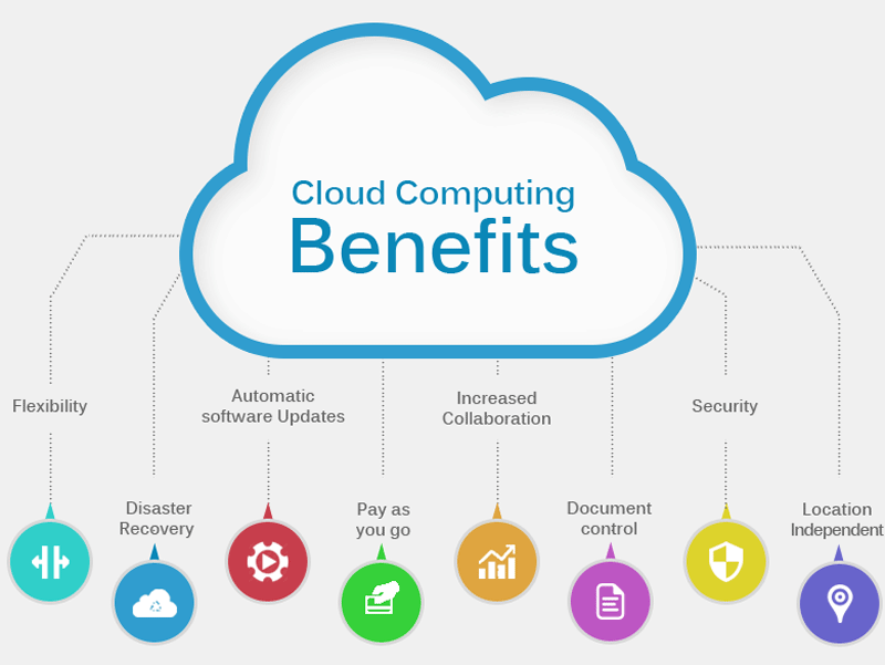 Benefits Of Cloud Storage In Mobile Application Services Uss Llc Cloud Computing Benefits Of Cloud Computing Online Marketing Blog