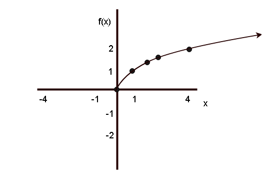 Graph Of Squaring Function