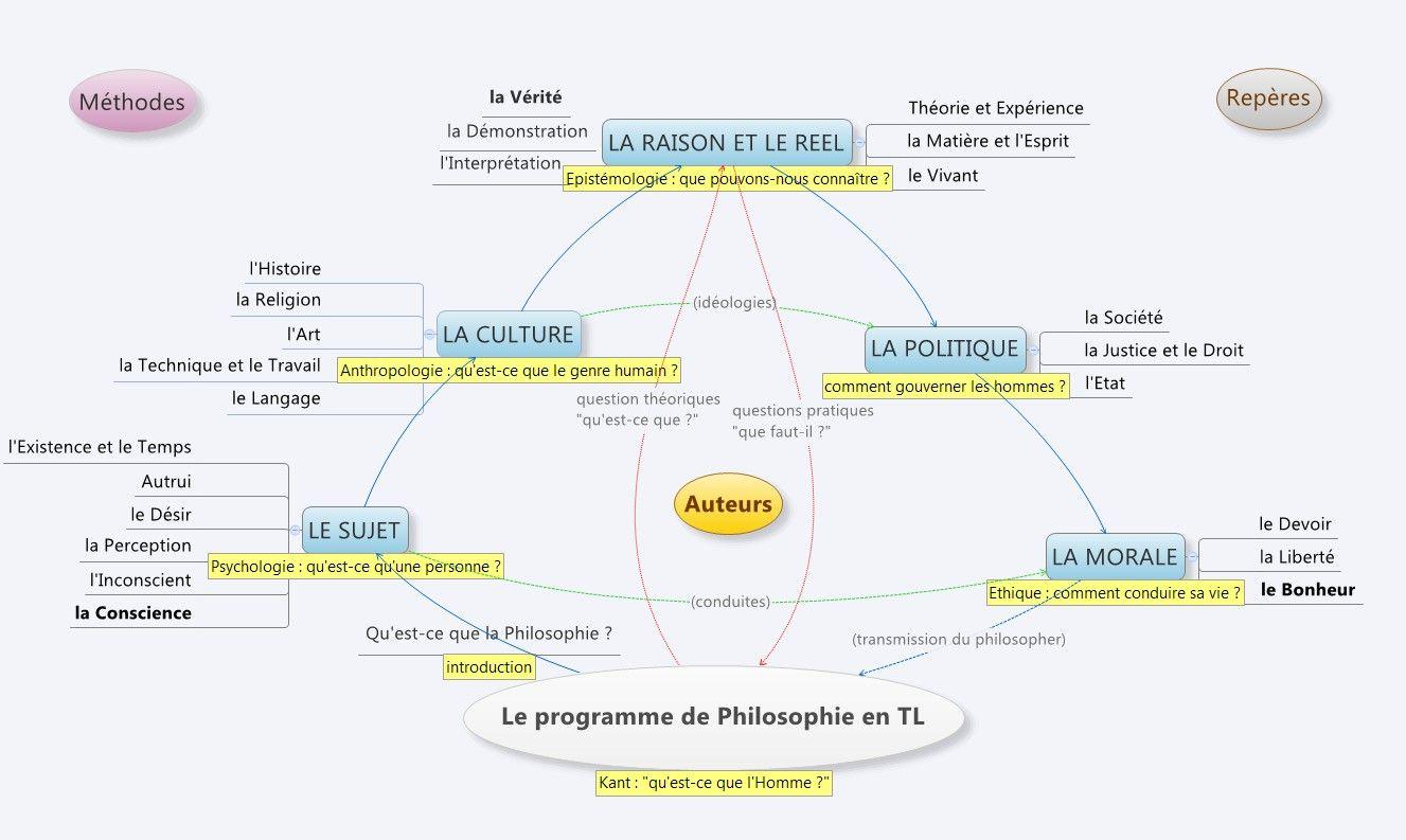 Le Programme De Philosophie En Technologie De L Information Dissertation French Expressions Philo