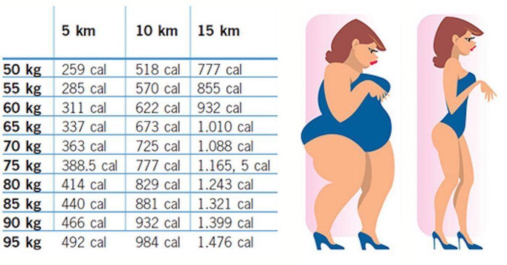 perdere peso 10 000 passi