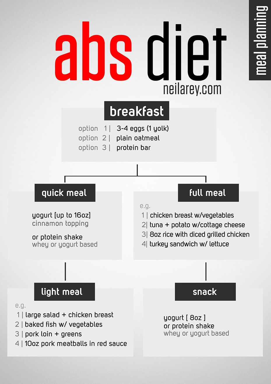 easy abs diet meal plan