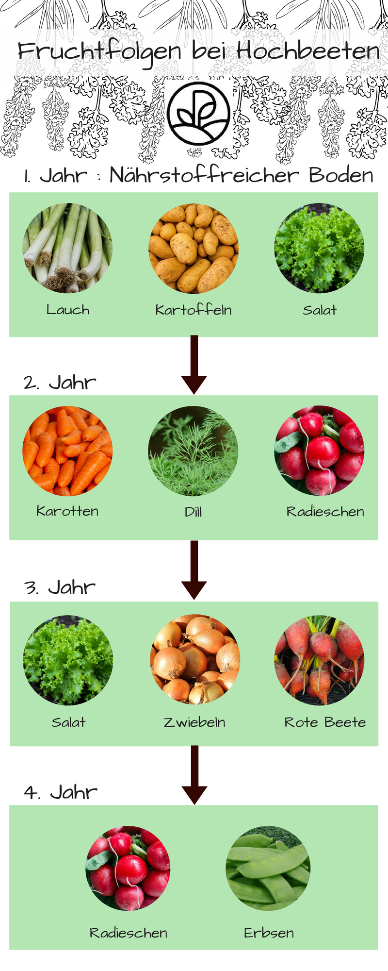 Hochbeet bepflanzen: Pflanzplan, Mischkultur & Gründüngung #erhöhtepflanzbeete