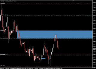 Supply Demand Trading Asagida Birde Dbr Drop Base Rally Bolgesi