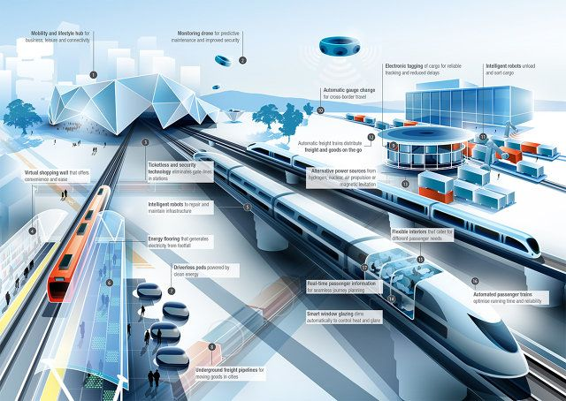 8 Ways Rail Travel Could Evolve By 2050 Smart City