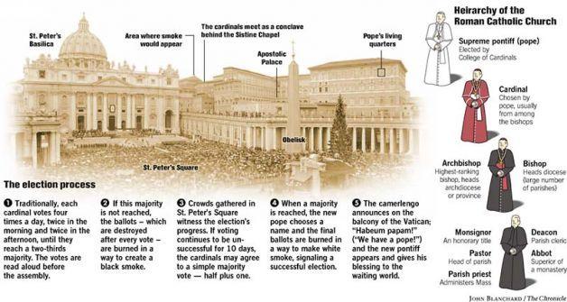 The Roman Catholic Church - Lessons - Tes Teach
